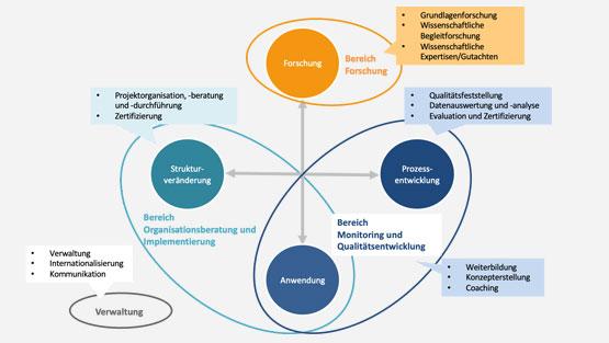 Infografik: Die Themenpunkte Forschung, Anwendung, Strukturveränderung und Prozessentwicklung sind im Kreis mit Pfeilen dargestellt und stellen die Arbeitsbereiche der pädquis Stiftung dar