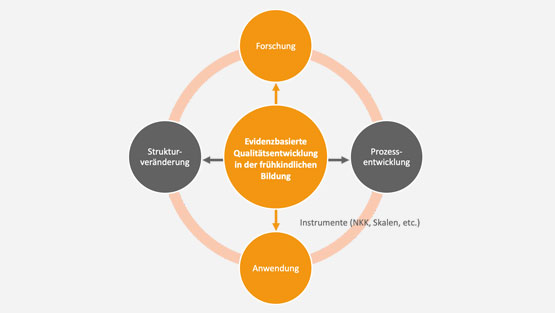 Infografik: Die Tätigkeitsfelder der pädquis Stiftung: Forschung, Anwendung, Strukturveränderung und Prozessentwicklung sind im Kreis dargestellt und mit Pfeilen verbunden.